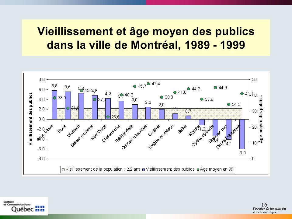 2017-04-01 Vieillissement et âge moyen des publics dans la ville de Montréal, 1989 - 1999