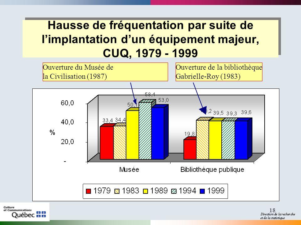2017-04-01 Hausse de fréquentation par suite de l'implantation d'un équipement majeur, CUQ, 1979 - 1999.