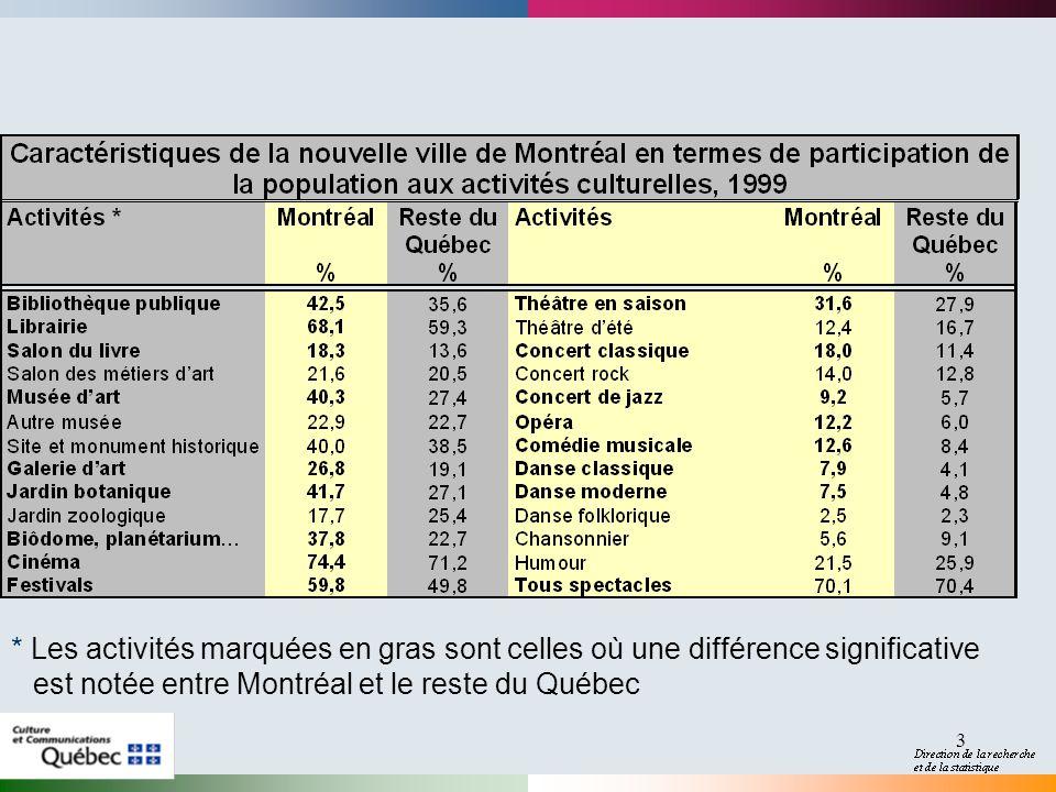 2017-04-01 * Les activités marquées en gras sont celles où une différence significative est notée entre Montréal et le reste du Québec.
