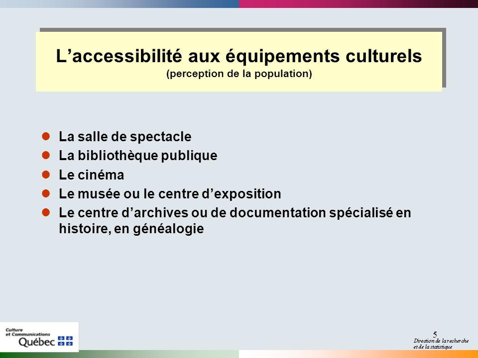 2017-04-01 L'accessibilité aux équipements culturels (perception de la population) La salle de spectacle.