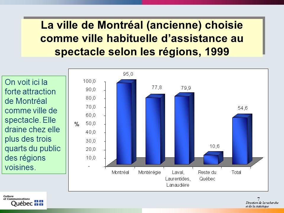 2017-04-01 La ville de Montréal (ancienne) choisie comme ville habituelle d'assistance au spectacle selon les régions, 1999.