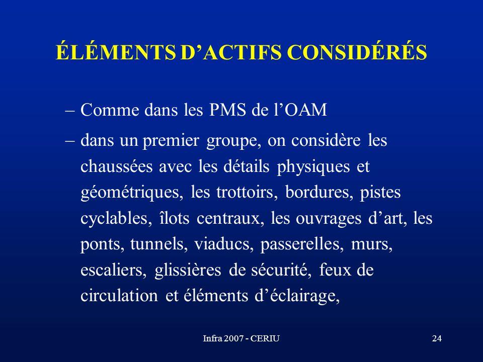 ÉLÉMENTS D'ACTIFS CONSIDÉRÉS