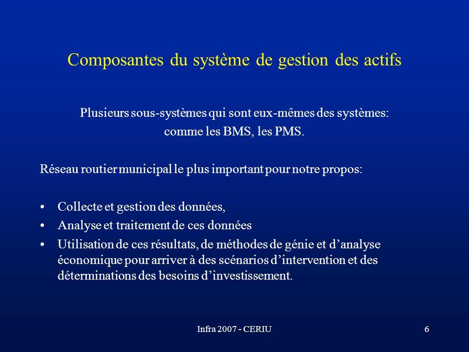 Composantes du système de gestion des actifs