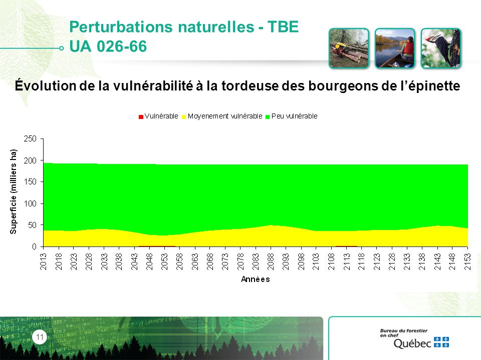 Perturbations naturelles - TBE UA 026-66