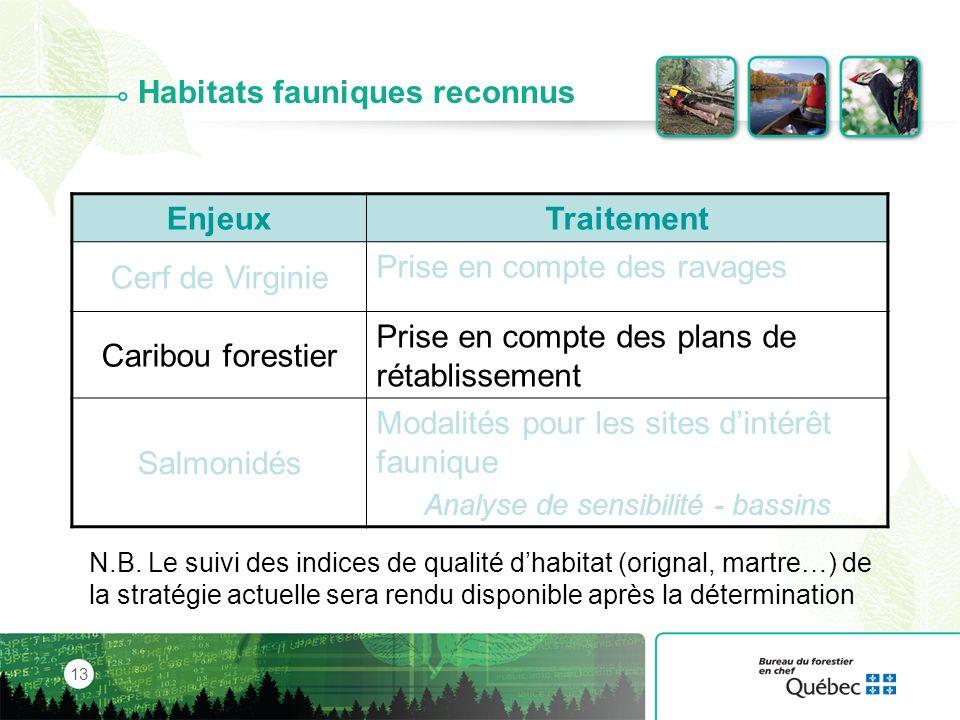 Habitats fauniques reconnus