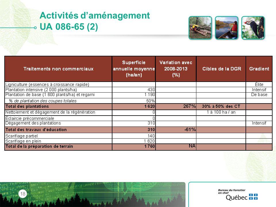 Activités d'aménagement UA 086-65 (2)