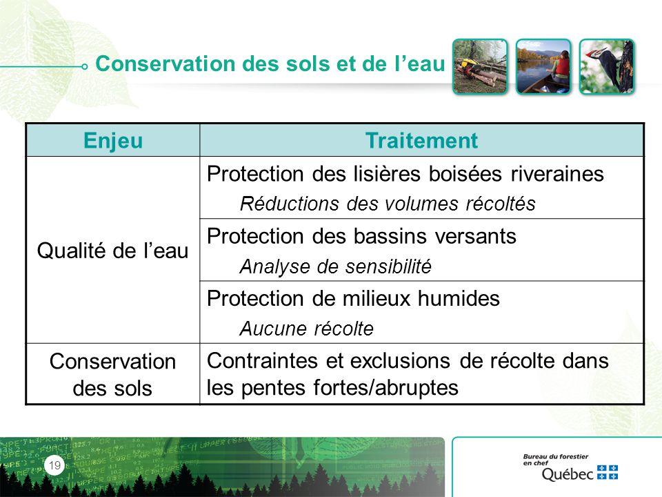 Conservation des sols et de l'eau