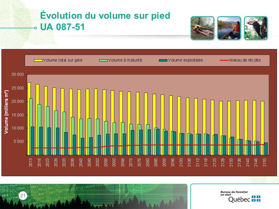 Évolution du volume sur pied UA 087-51