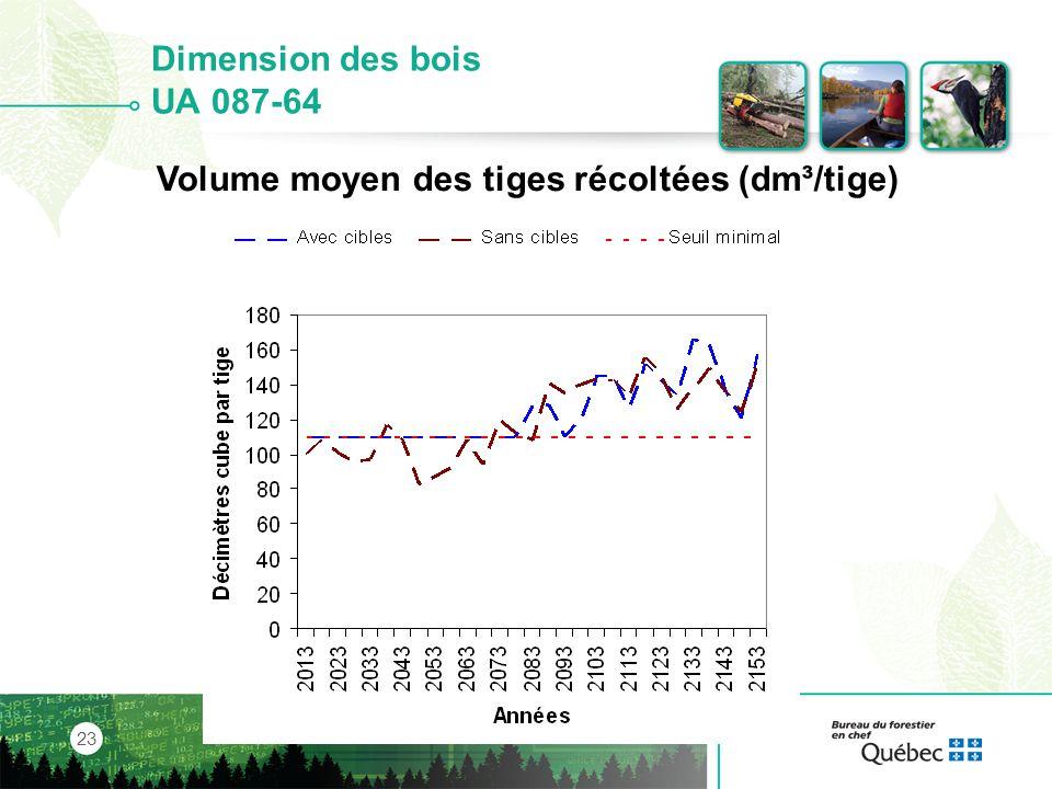 Volume moyen des tiges récoltées (dm³/tige)