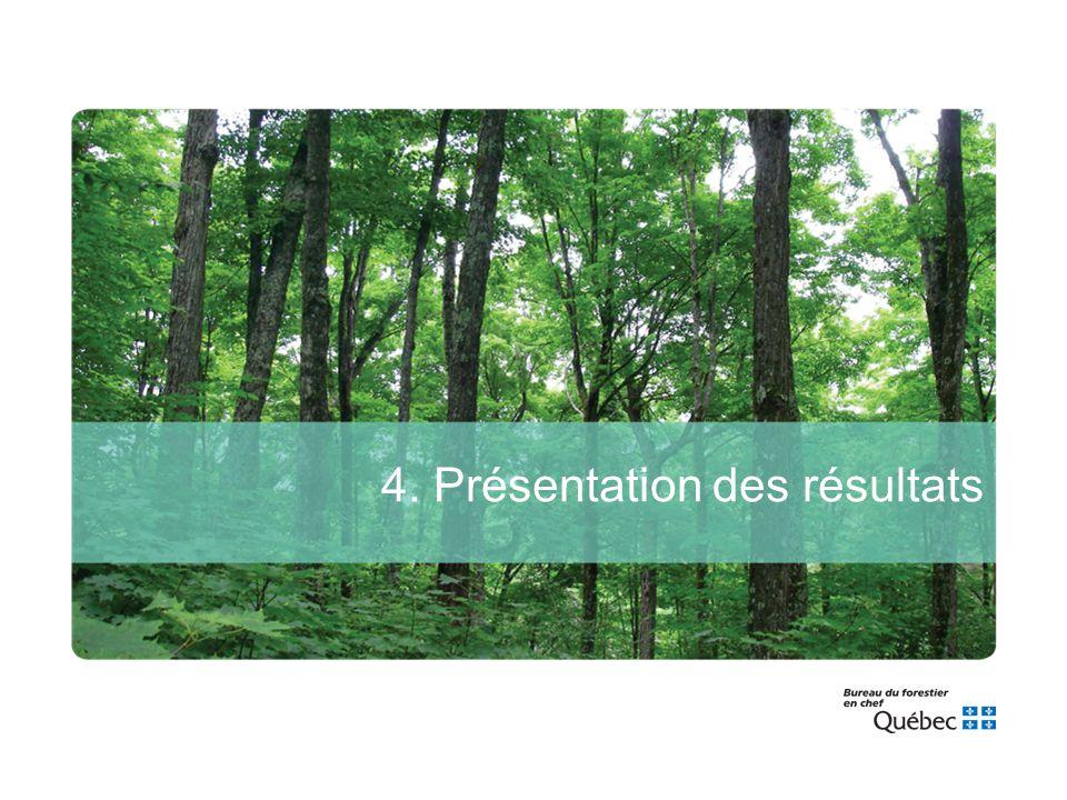 4. Présentation des résultats