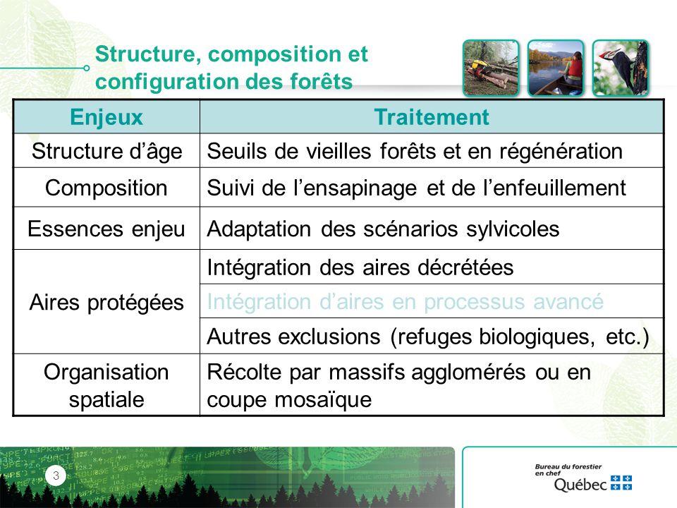 Structure, composition et configuration des forêts