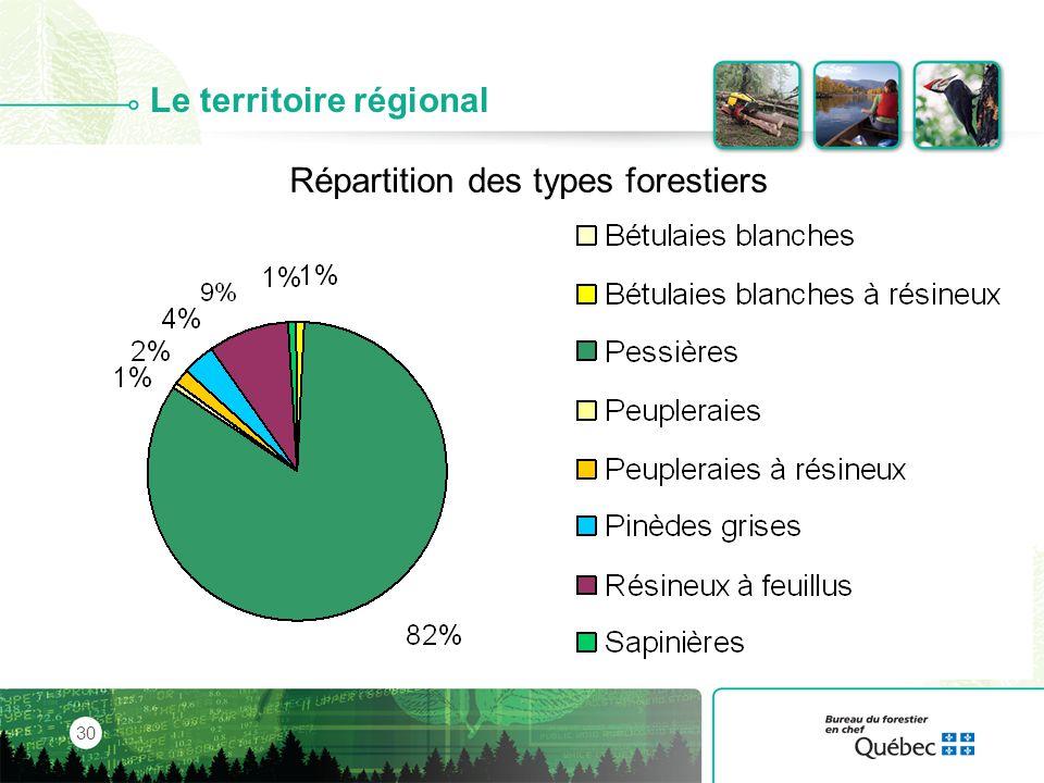 Le territoire régional
