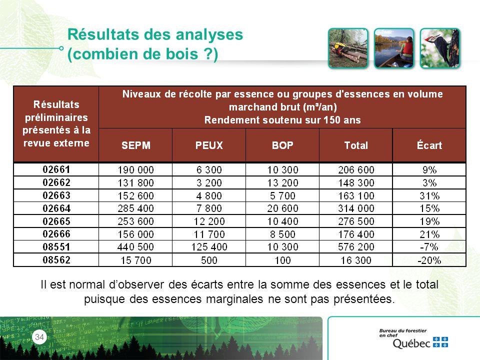 Résultats des analyses (combien de bois )