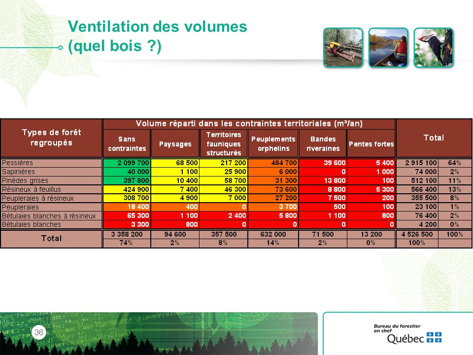 Ventilation des volumes (quel bois )