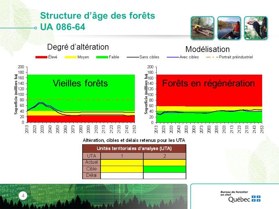 Structure d'âge des forêts UA 086-64