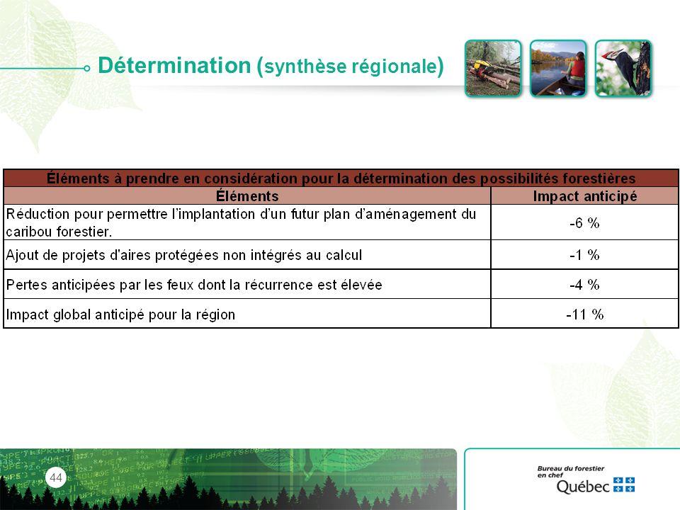 Détermination (synthèse régionale)