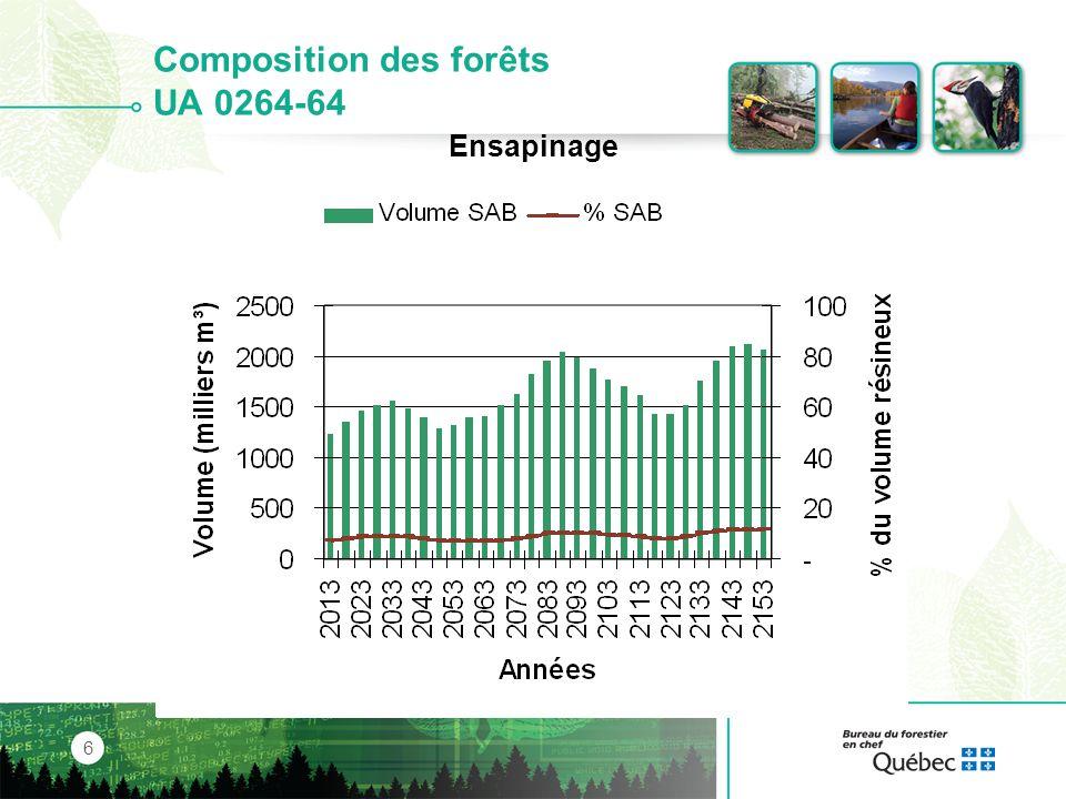Composition des forêts UA 0264-64
