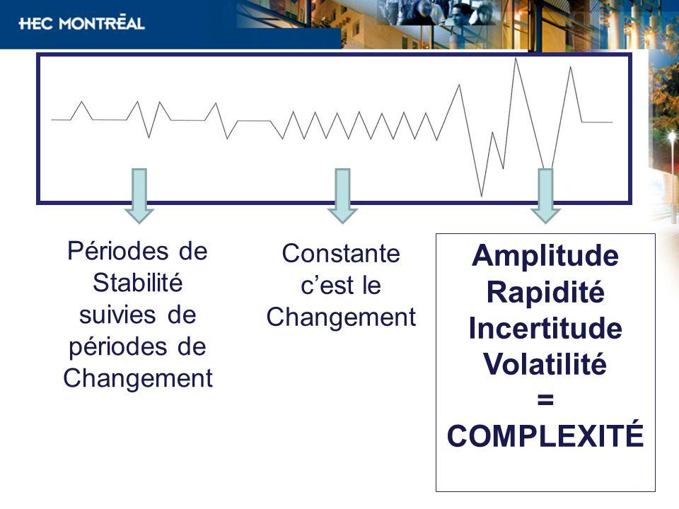 Amplitude Rapidité Incertitude Volatilité = COMPLEXITÉ