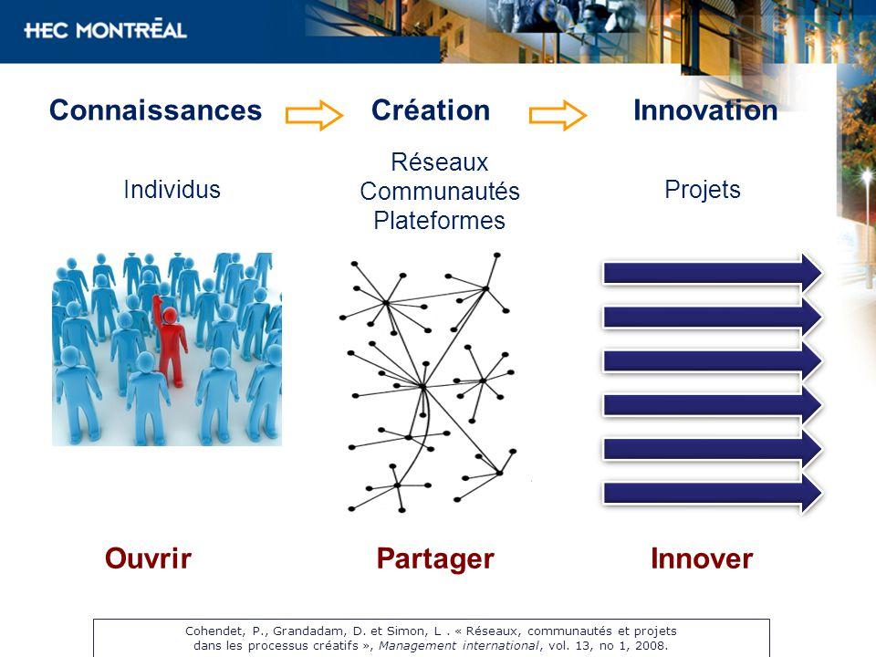 Connaissances Création Innovation Ouvrir Partager Innover