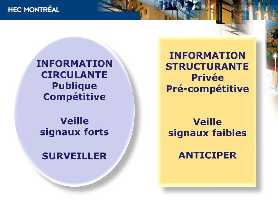 INFORMATION CIRCULANTE. Publique. Compétitive. Veille. signaux forts. SURVEILLER. INFORMATION.