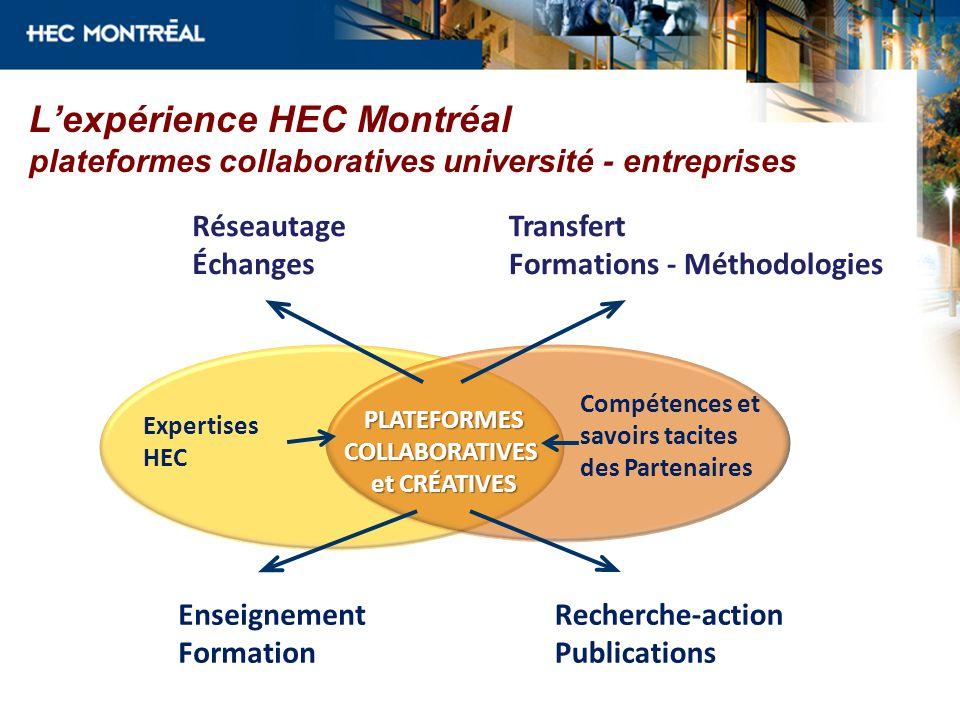 L'expérience HEC Montréal plateformes collaboratives université - entreprises