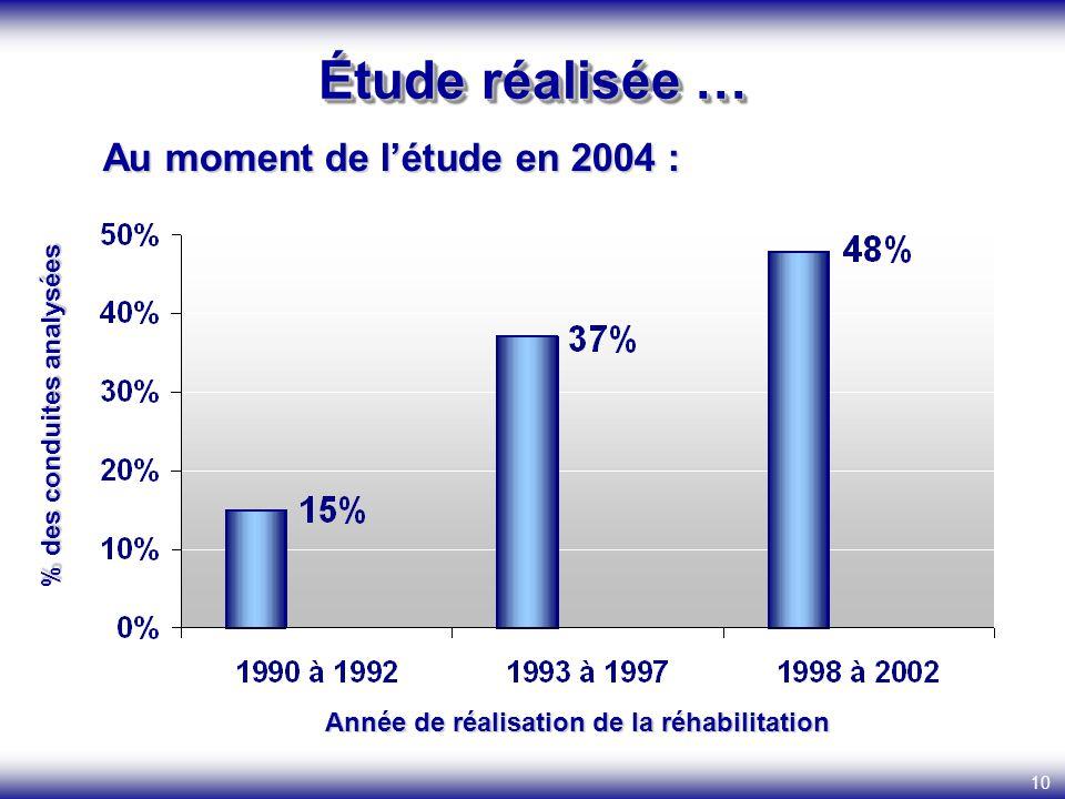 Année de réalisation de la réhabilitation % des conduites analysées