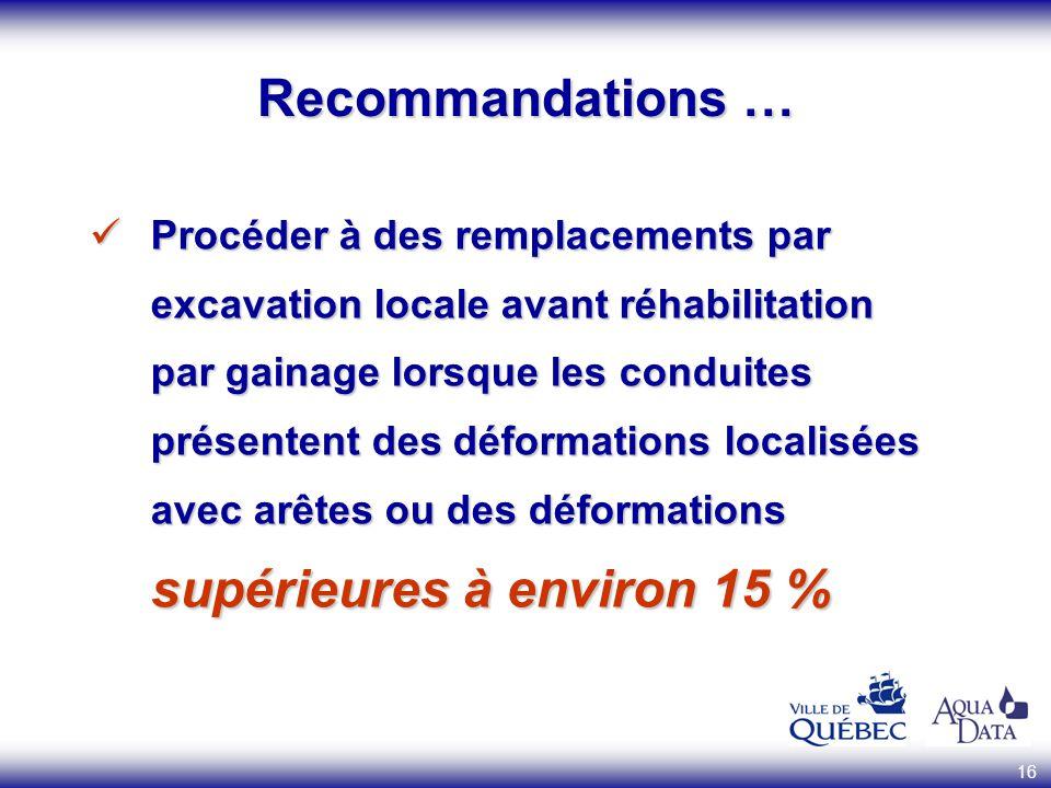 Recommandations …