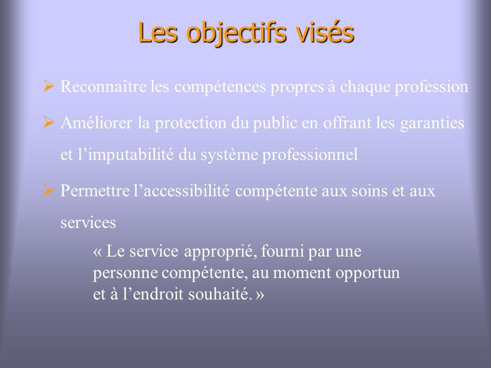 Les objectifs visés Reconnaître les compétences propres à chaque profession.