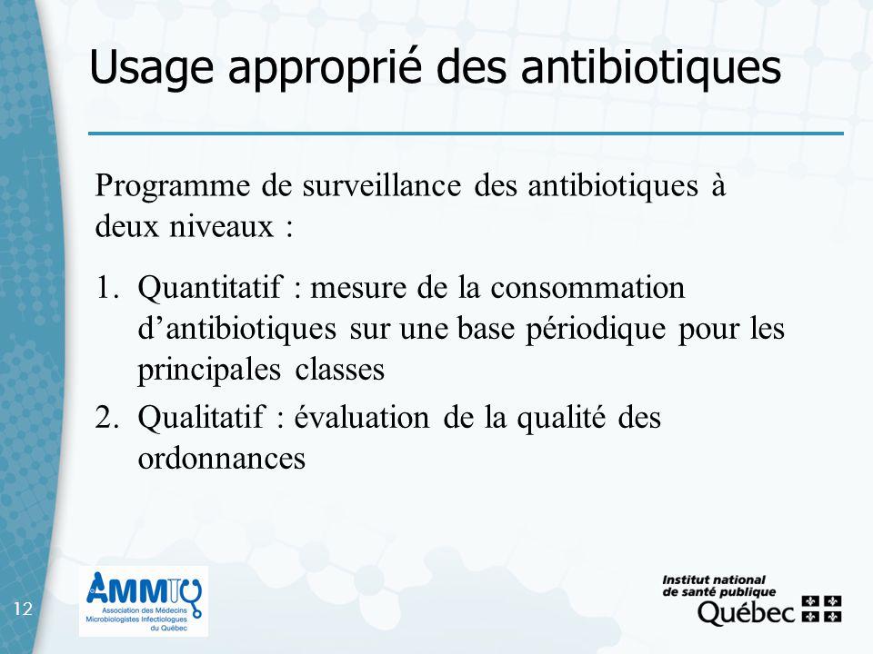Usage approprié des antibiotiques