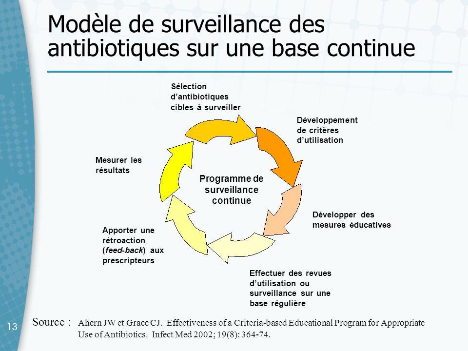 Modèle de surveillance des antibiotiques sur une base continue