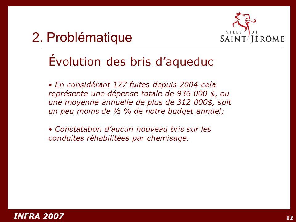 2. Problématique Évolution des bris d'aqueduc