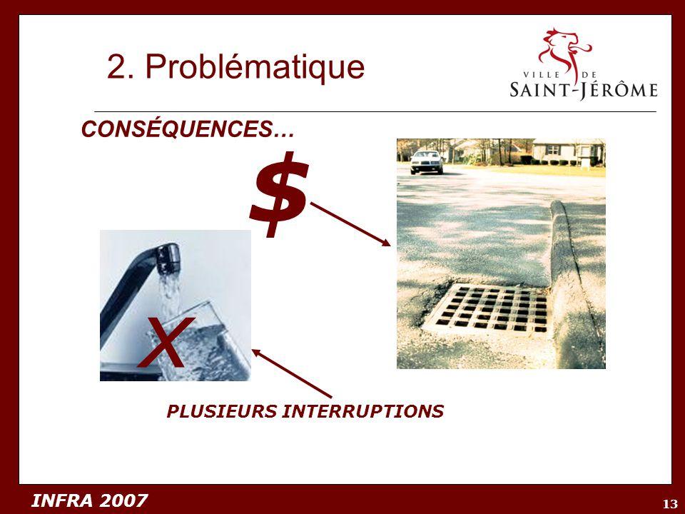 2. Problématique CONSÉQUENCES… $ x PLUSIEURS INTERRUPTIONS