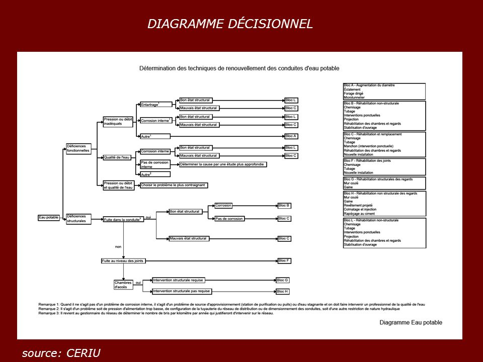 DIAGRAMME DÉCISIONNEL
