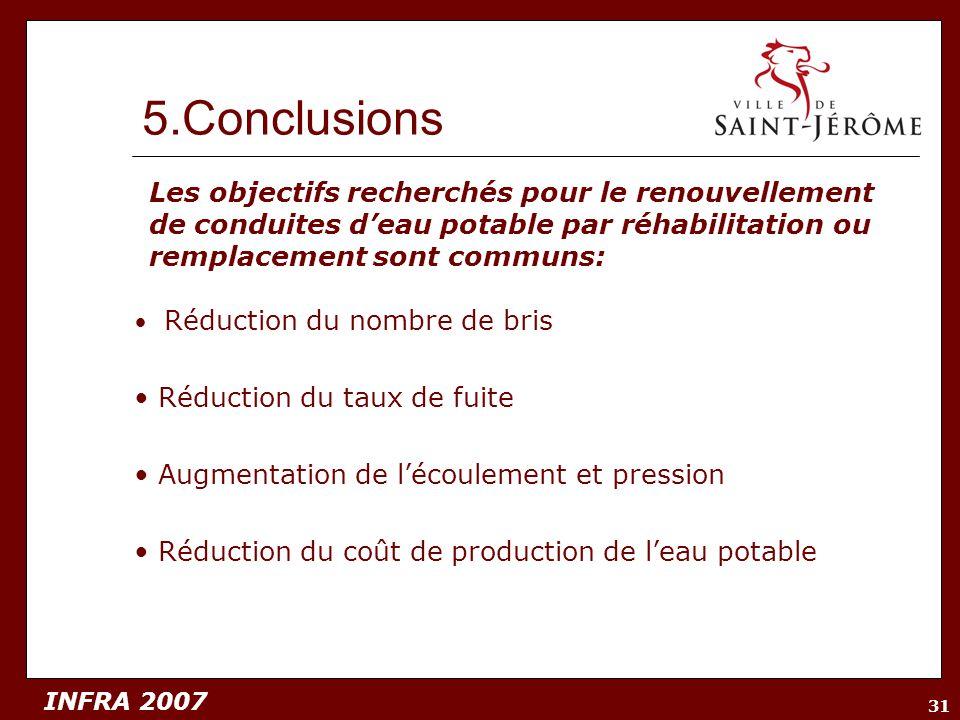 5.Conclusions Les objectifs recherchés pour le renouvellement de conduites d'eau potable par réhabilitation ou remplacement sont communs: