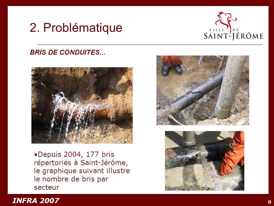 2. Problématique BRIS DE CONDUITES...