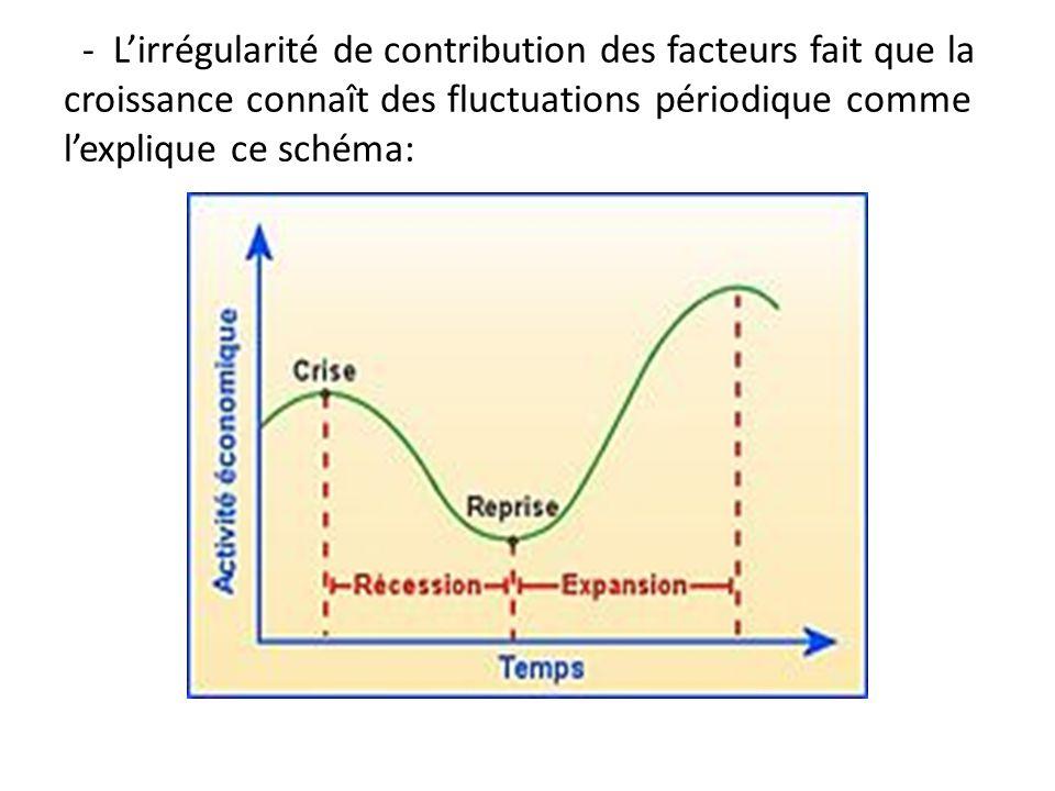 - L'irrégularité de contribution des facteurs fait que la croissance connaît des fluctuations périodique comme l'explique ce schéma: