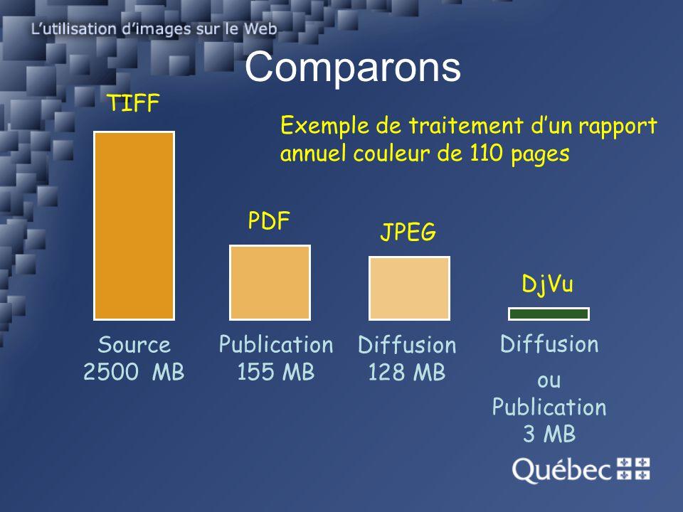 Comparons TIFF. Exemple de traitement d'un rapport annuel couleur de 110 pages. PDF. JPEG. DjVu.
