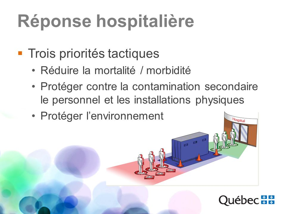 Réponse hospitalière Trois priorités tactiques