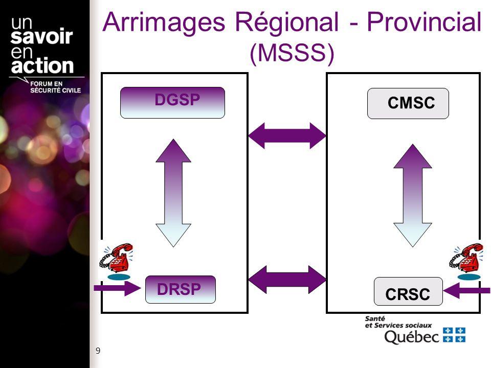 Arrimages Régional - Provincial (MSSS)
