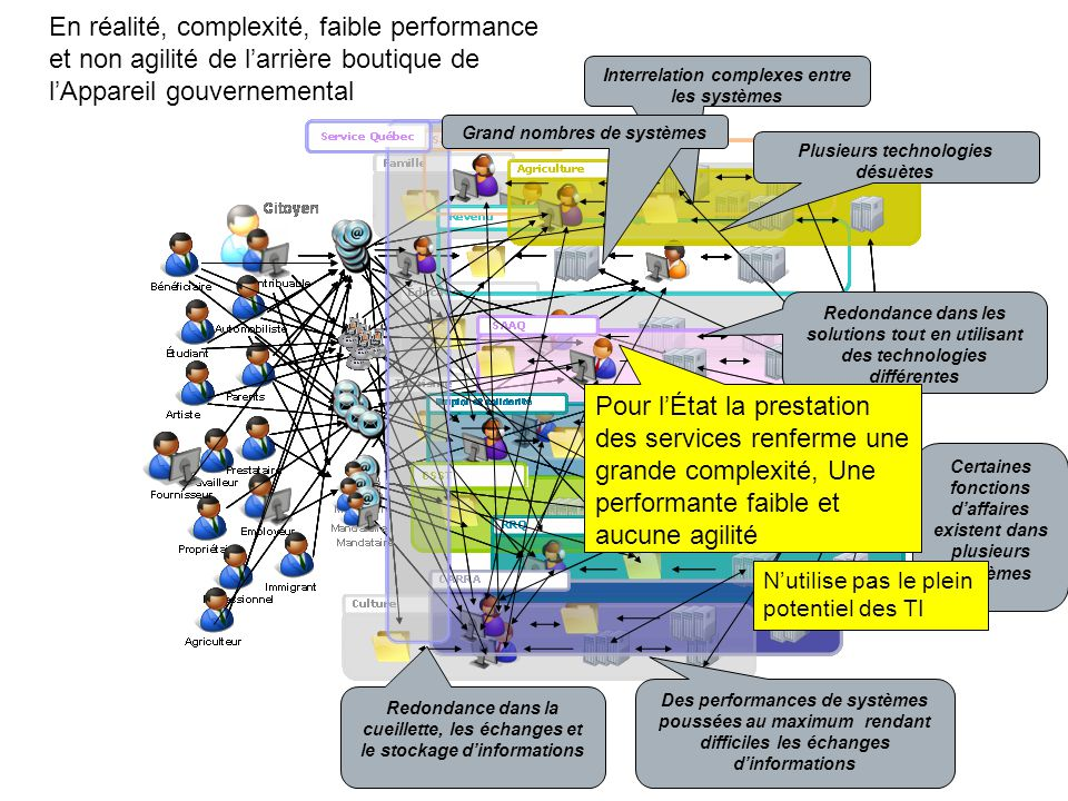 En réalité, complexité, faible performance et non agilité de l'arrière boutique de l'Appareil gouvernemental