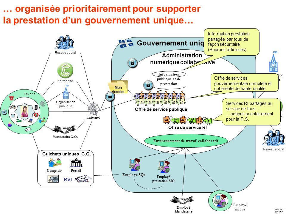 numérique collaborative Environnement de travail collaboratif