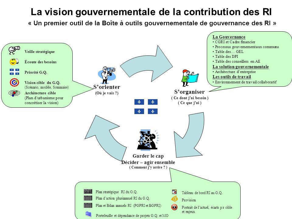 La vision gouvernementale de la contribution des RI « Un premier outil de la Boîte à outils gouvernementale de gouvernance des RI »