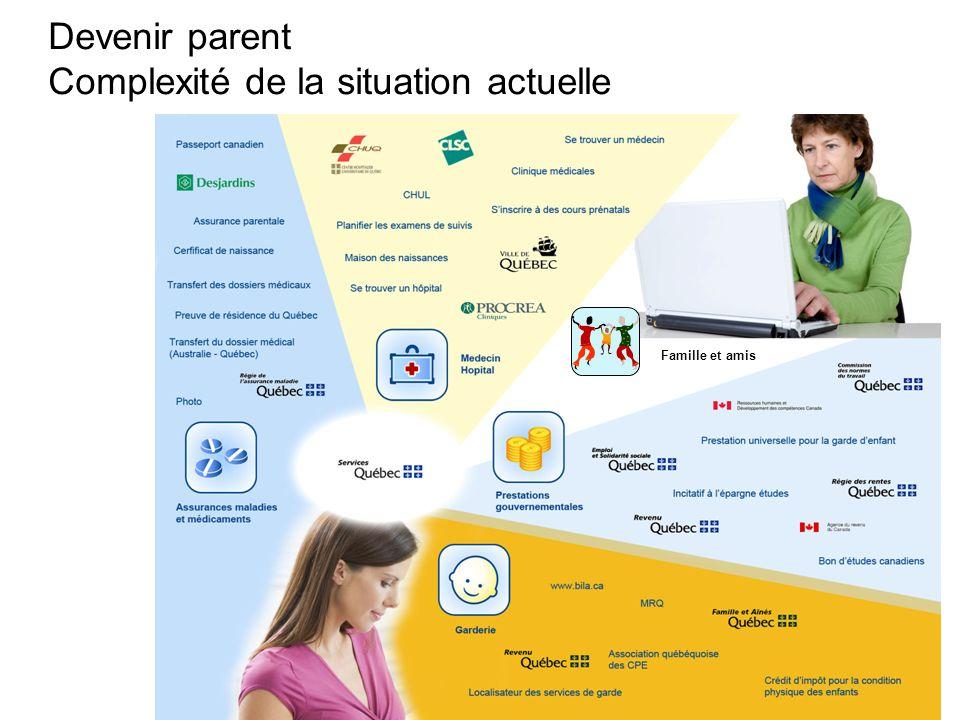 Devenir parent Complexité de la situation actuelle