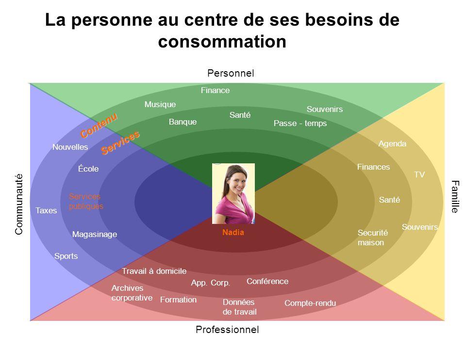 La personne au centre de ses besoins de consommation