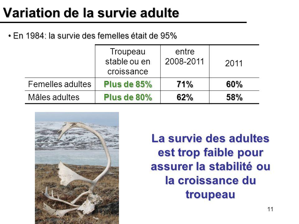 Variation de la survie adulte