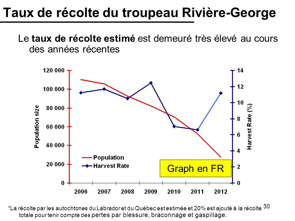 Taux de récolte du troupeau Rivière-George