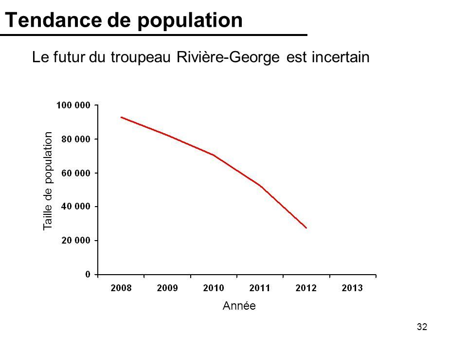 Tendance de population
