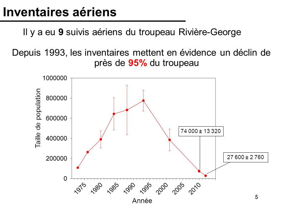 Inventaires aériens Il y a eu 9 suivis aériens du troupeau Rivière-George.