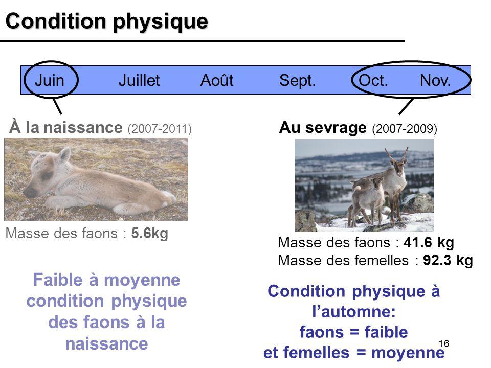 Condition physique Juin Juillet Août Sept. Oct. Nov. À la naissance (2007-2011)