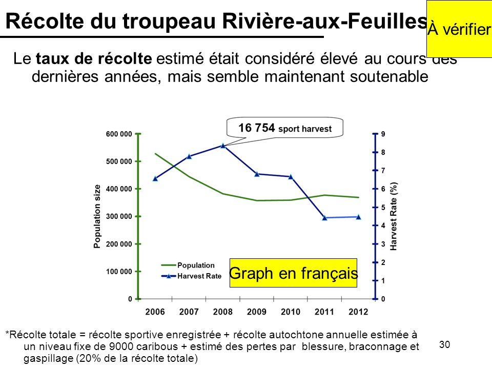 Récolte du troupeau Rivière-aux-Feuilles